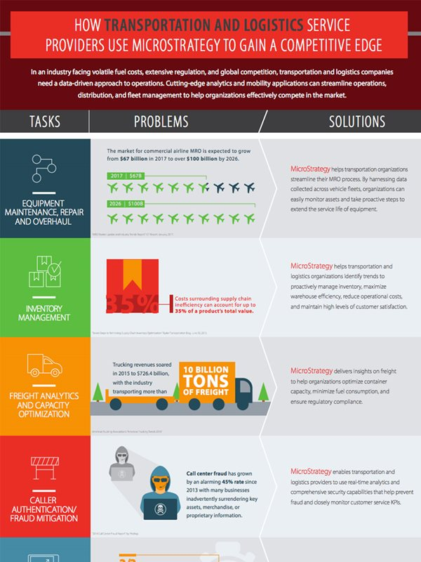 Infographic - How Transportation and Logistics Service