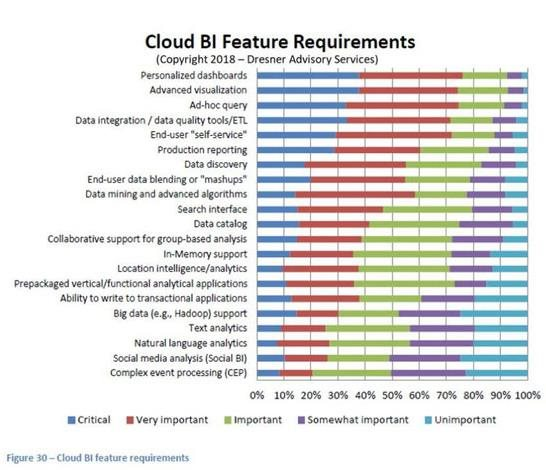 cloud bi feature requirements