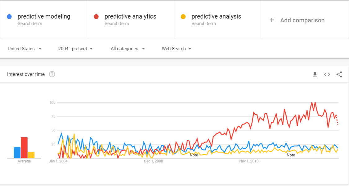Predictive Modeling: The Only Guide You Need | MicroStrategy