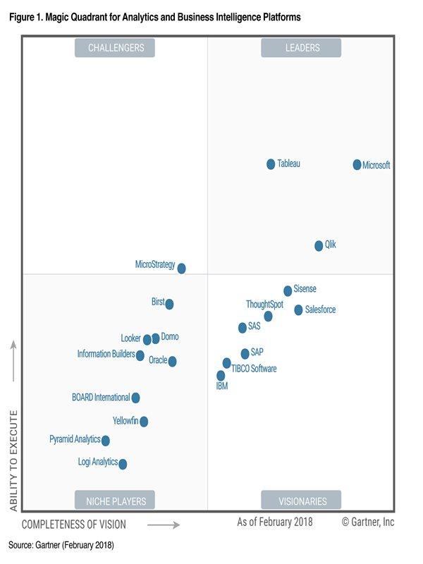 Gartner S Top 10 Strategic Technology Trends For 2015: Analyst Report - Gartner Magic Quadrant 2018