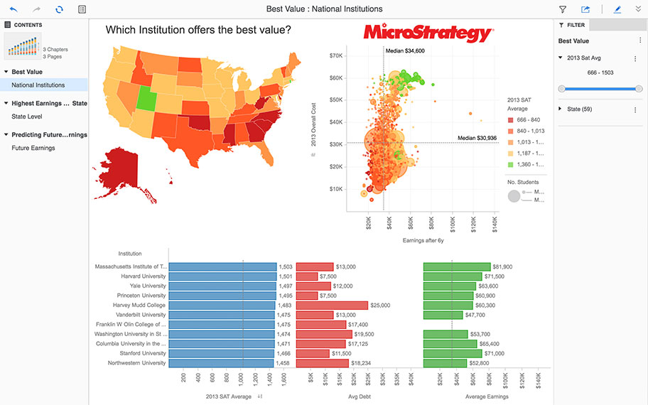 A series of visualizations used to create insights on geographical and earnings data