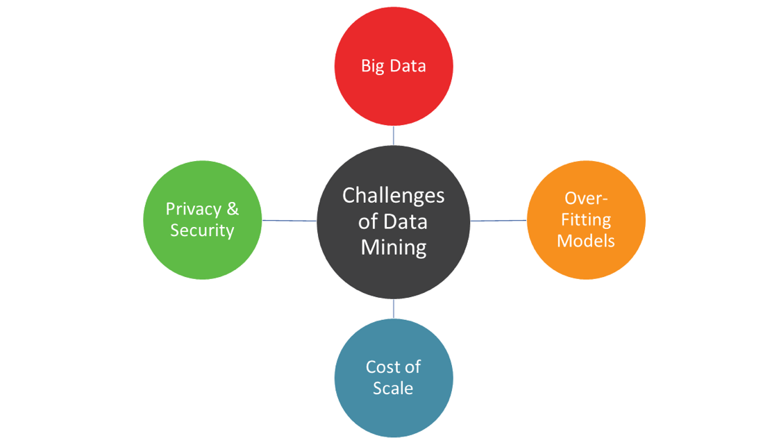 Data Mining Challenges