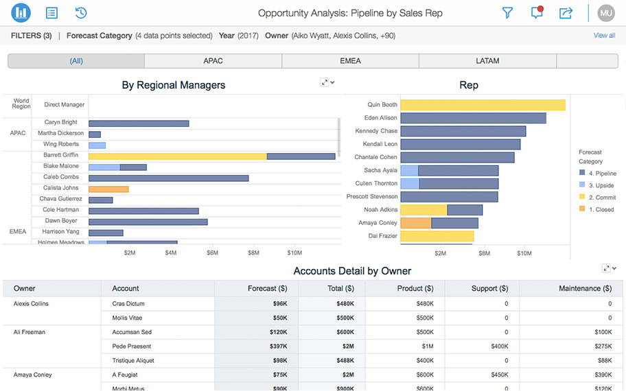 Business Analytics Mobility Solutions Microstrategy