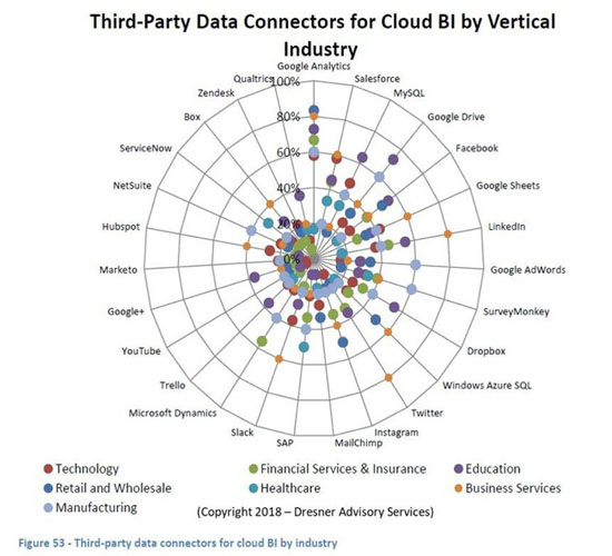 cloud bi data connectors