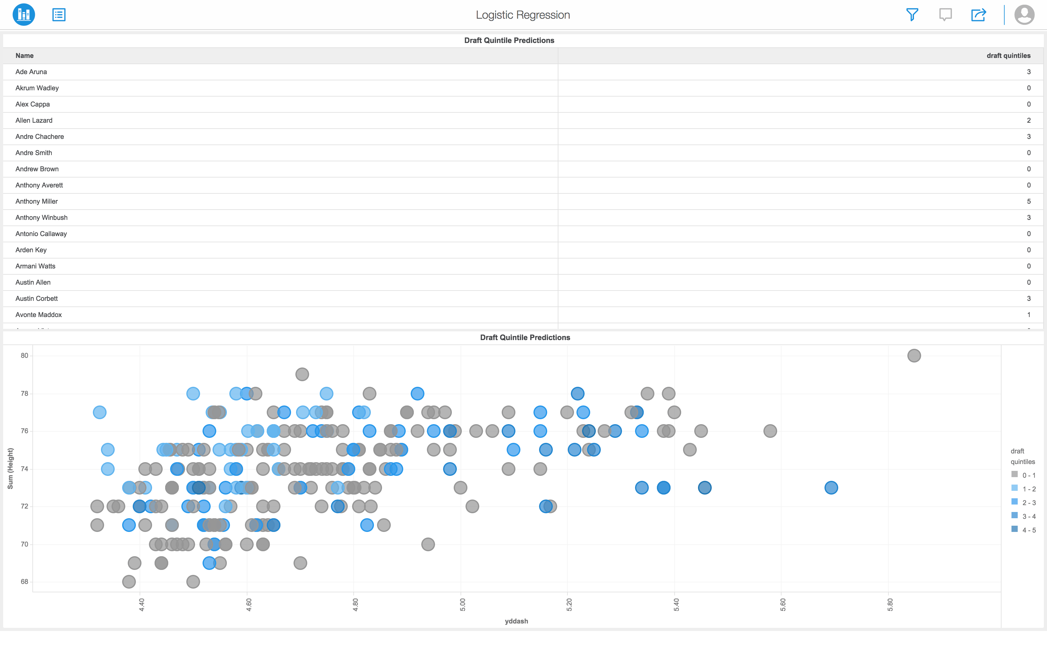 Using R to Forecast the NFL Draft: What Combine Results Tell Us