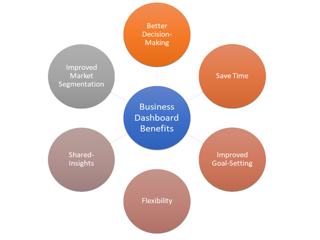 benefits of business dashboards