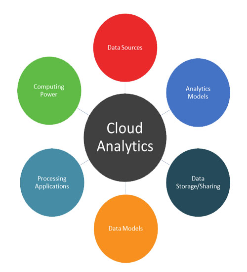 components of cloud analytics